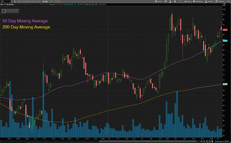 best epicenter stocks (RCL stock)