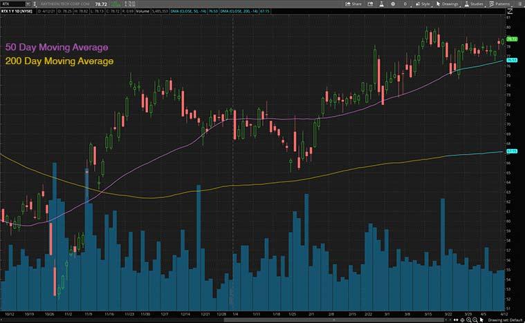 best industrial stocks (RTX stock)