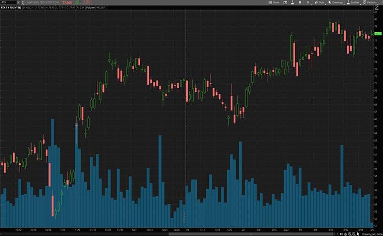 best industrial stocks to buy (RTX stock)
