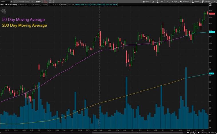 best consumer discretionary stocks to buy (SBUX Stock)