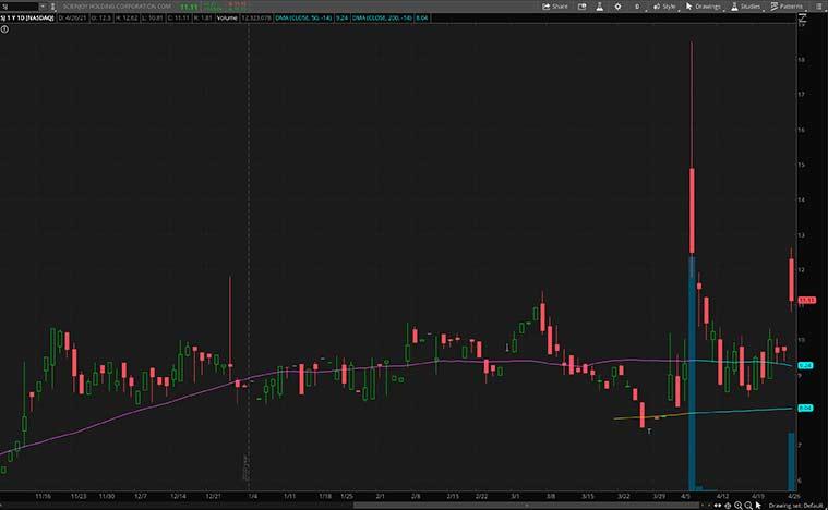 streaming stocks (SJ stock)