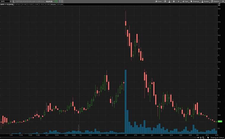 ev charging stocks to buy (SNPR stock)