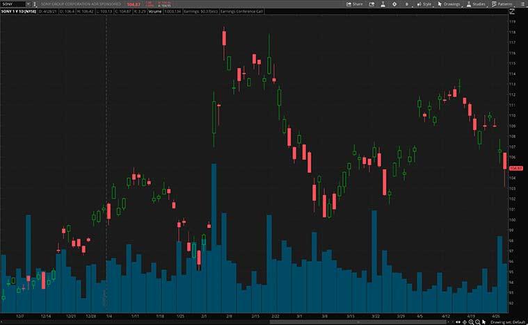 top gaming stocks (SONY stock)