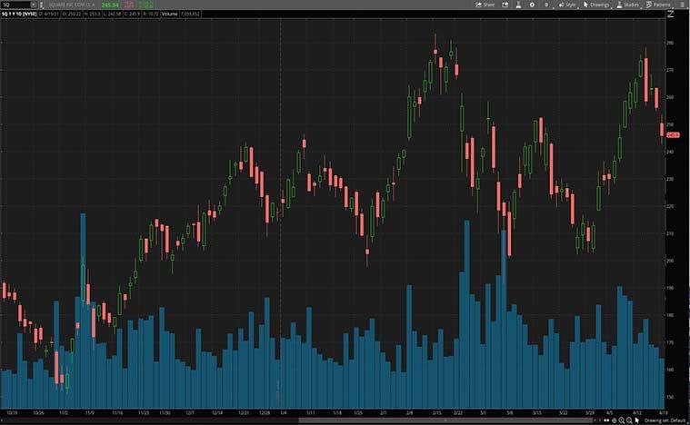tech stocks (SQ stock)