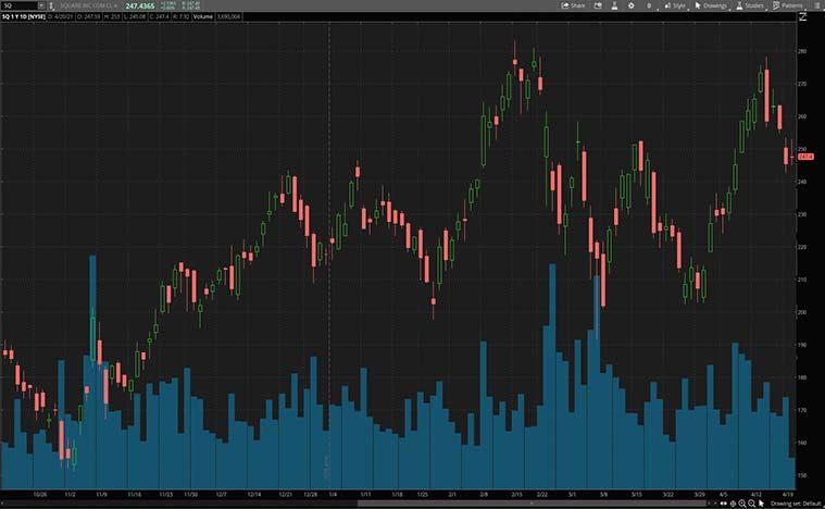 SQ stock price