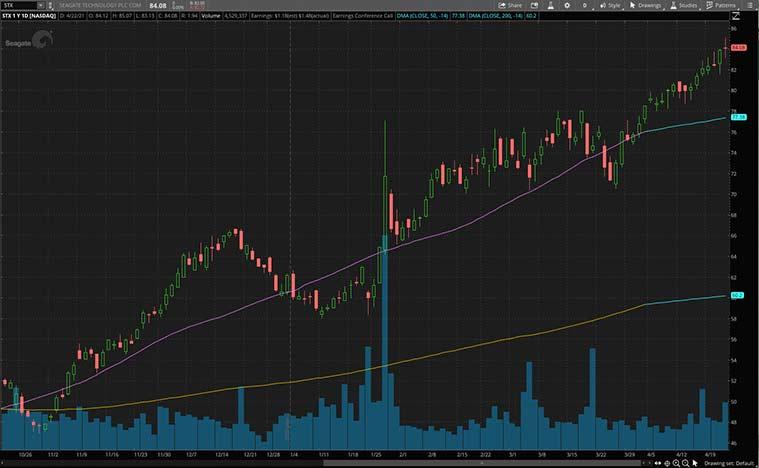 semiconductor stocks (STX Stock)