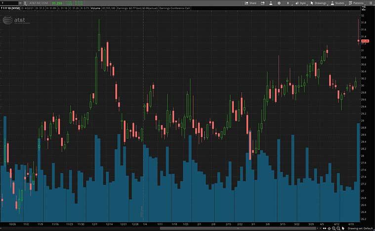 cyclical stocks (T stock)