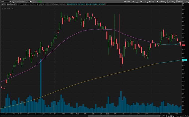 best ev stocks (TSLA stock)