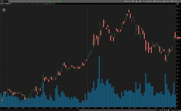 best semiconductor stocks to buy (TSM stock)