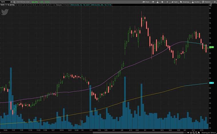 power hour stocks (TWTR stock)