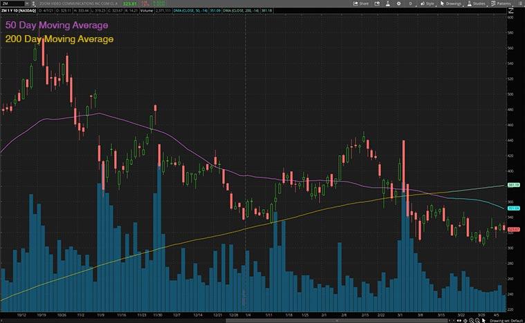 top communication stocks to watch (ZM stock)