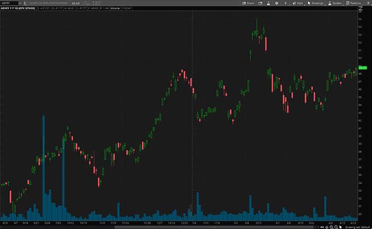 top fintech stocks to watch (ADYEY Stock)