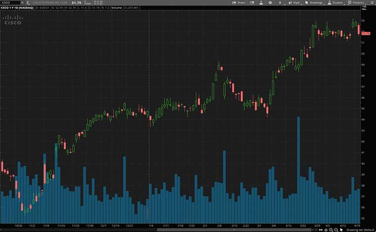 good stocks to buy right now (CSCO stock)