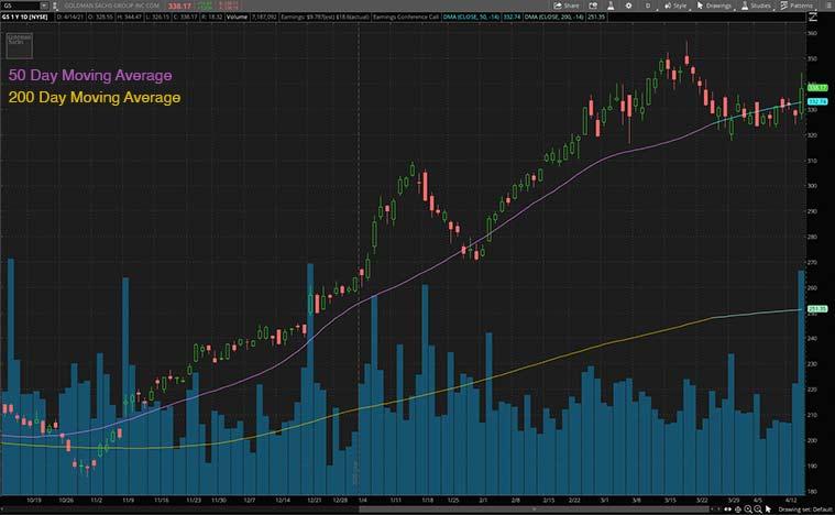 bank stocks (gs stock)