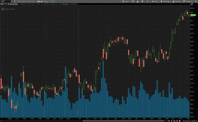 best tech stocks to buy now (MSFT stock)