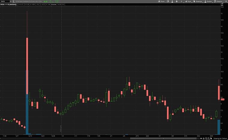 health care stocks to buy (SNOA stock)