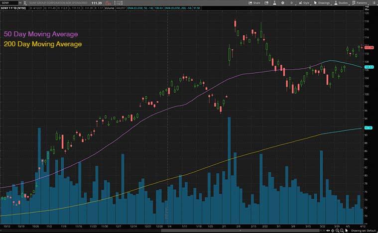 best tech stocks (SONY stock)
