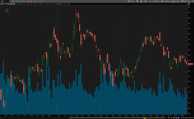 top consumer discretionary stocks (AAPL stock)