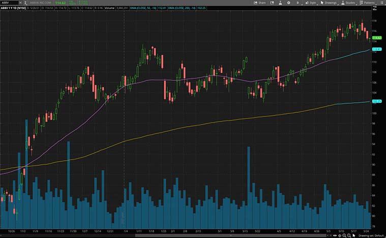 top biotech stocks (ABBV stock)