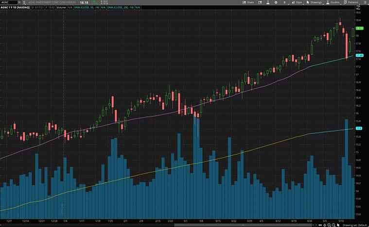 best monthly dividend stocks (AGNC stock)