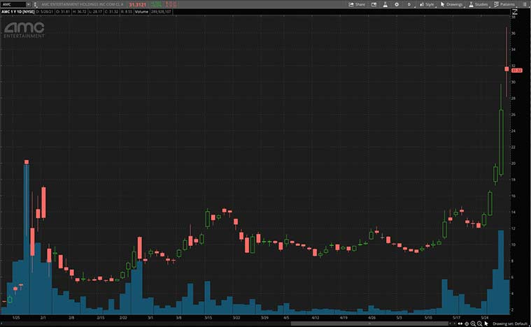 consumer discretionary stocks (AMC stock)