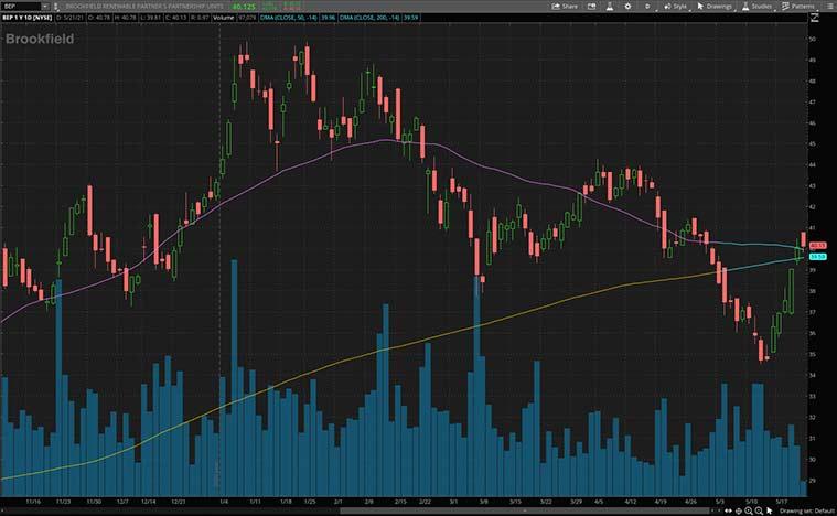 best dividend stocks to buy (BEP stock)