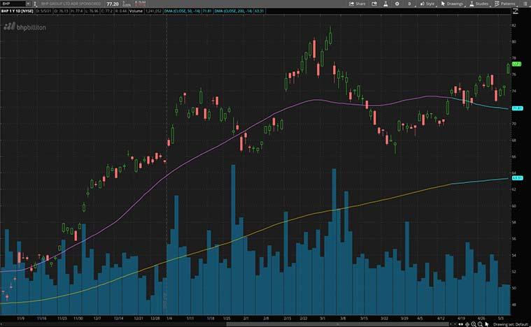 copper stocks (BHP stock)