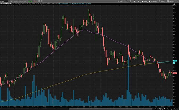 consumer discretionary stocks to buy (CHWY stock)