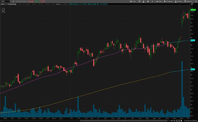 consumer stocks (CROX stock)