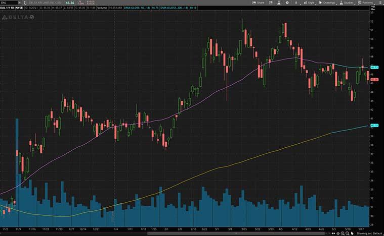 top consumer discretionary stocks (DAL stock)