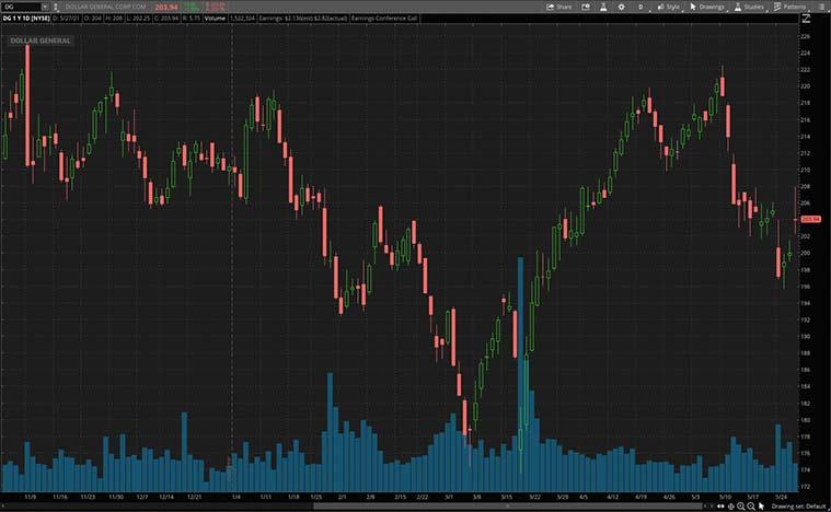 retail stocks to buy (DG stock)