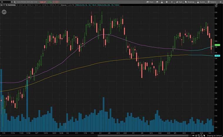video game stocks (EA Stock)