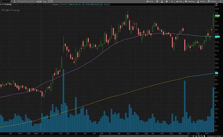 best ev stocks (F stock)