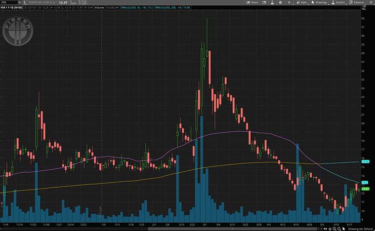 top ev stocks (FSR stock)