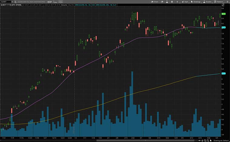 best copper stocks to buy now (GLNCY Stock)