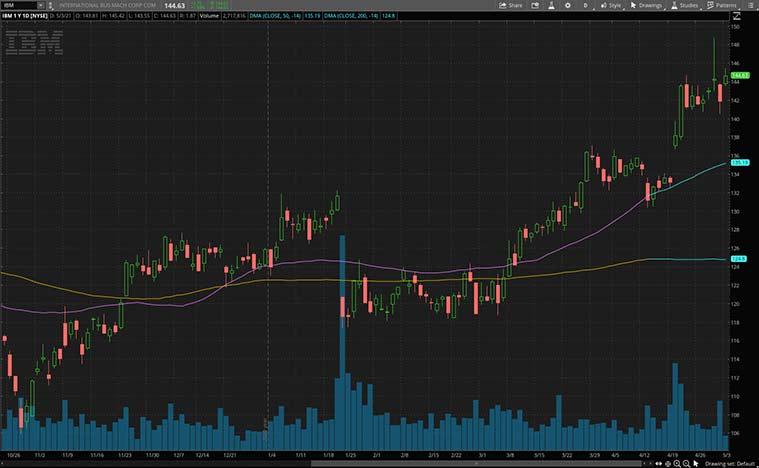tech stocks (IBM stock)