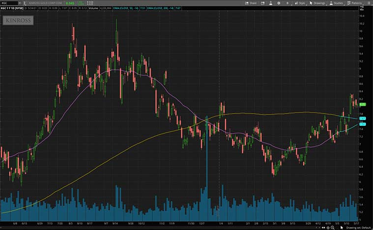 gold stocks to buy (KGC stock)