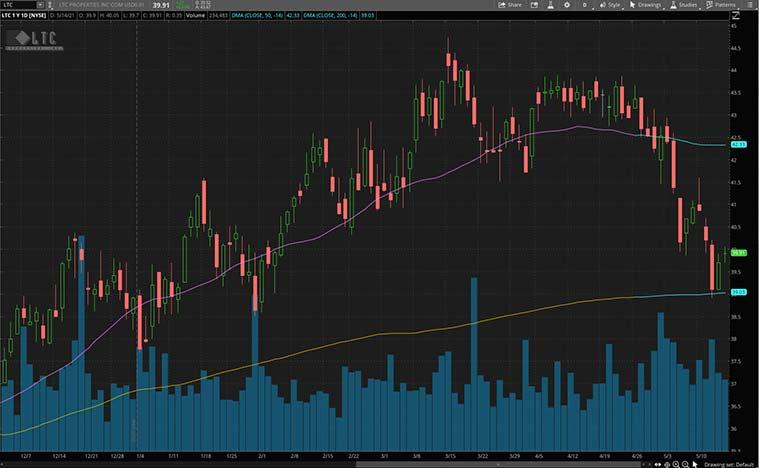 monthly dividend stocks (LTC Stock)