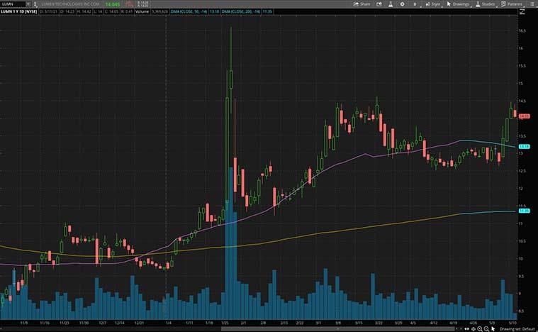 best dividend stocks to watch (LUMN stock)