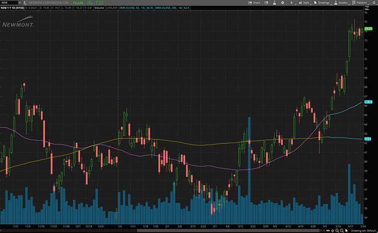 best gold stocks (NEM stock)