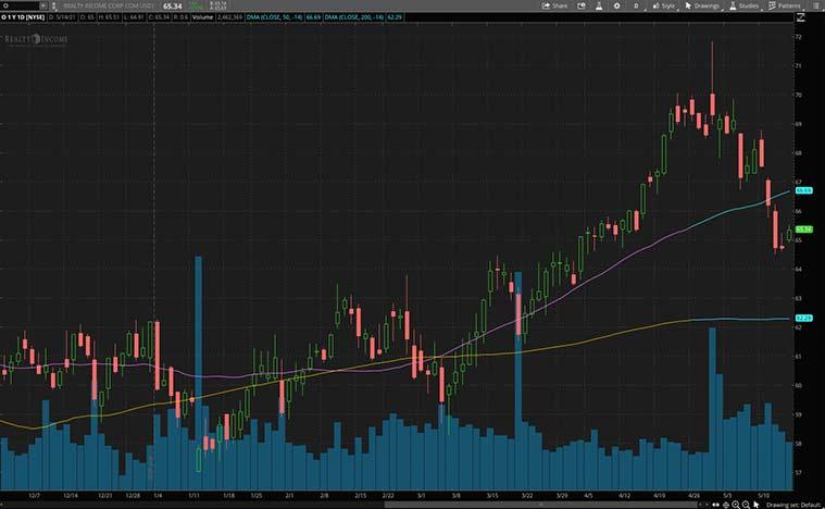 dividend stocks (O stock)