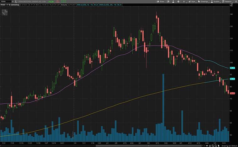 consumer discretionary stocks to buy now (PENN stock)
