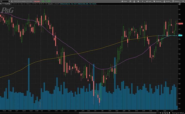 dividend stocks (PG stock)