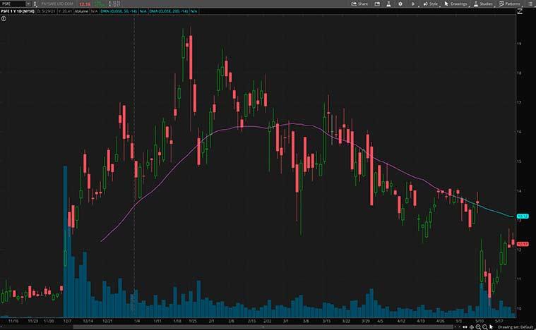 financial stocks to buy (PSFE stock)
