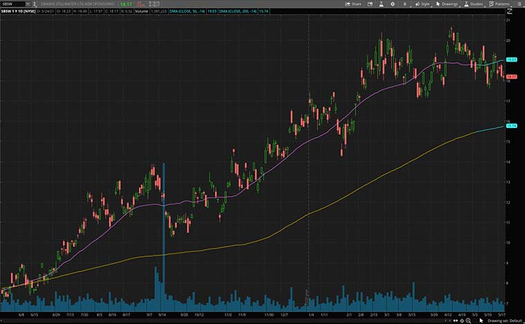 top gold stocks to watch (SBSW stock)