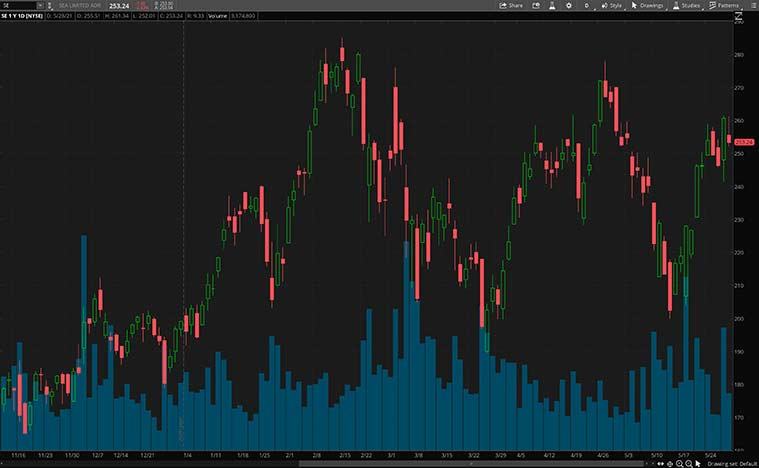 best consumer discretionary stocks to buy now (SE stock)