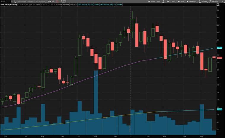 renewable energy stocks to buy now (SEDG stock)