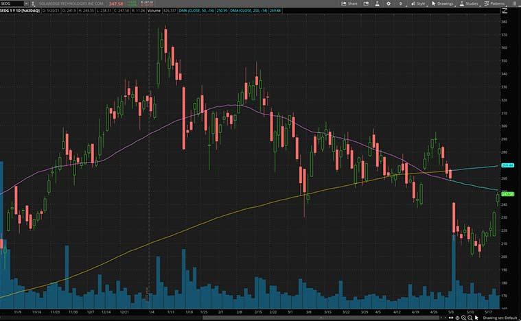 best clean energy stocks to buy now (SEDG stock)