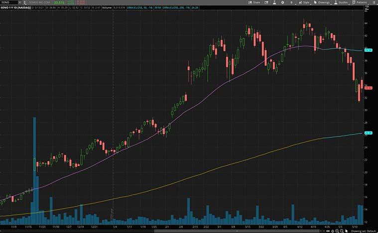 best tech stocks (SONO stock)