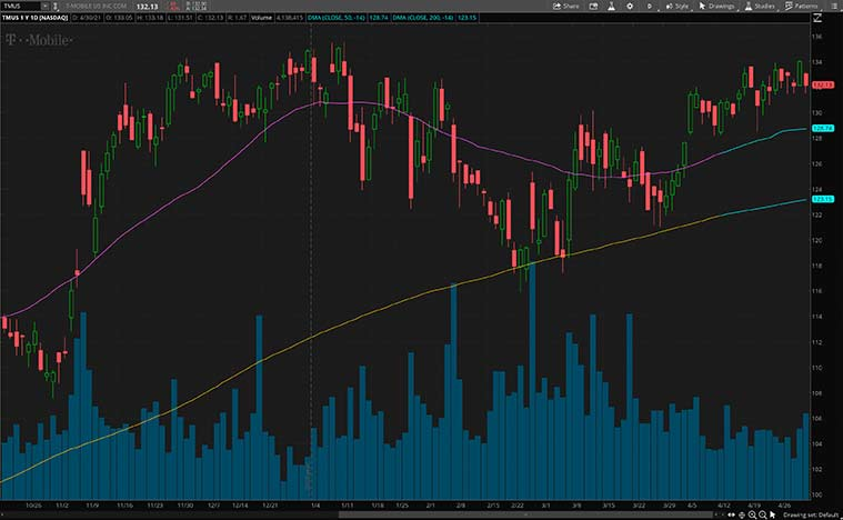 top communication stocks to watch (TMUS Stock)